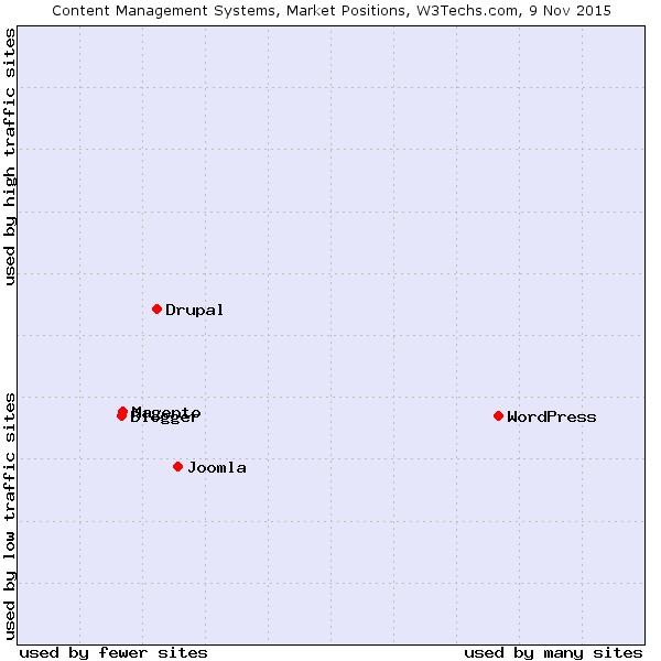 Marktpositie-Wordpress